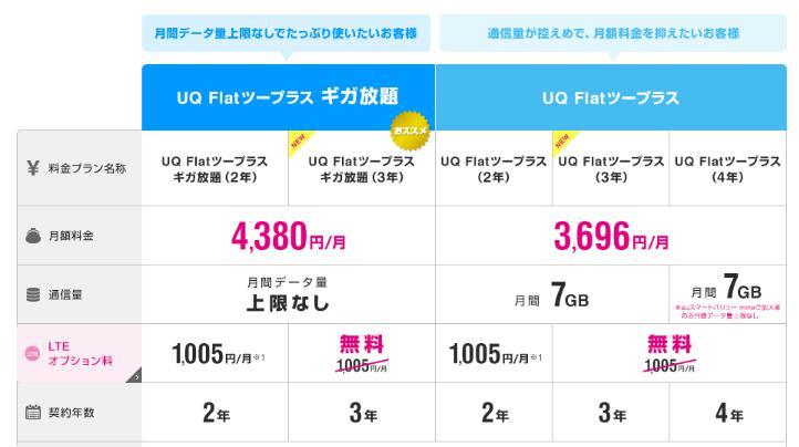 UQ WiMAXの月額利用料金はどうなってる安いの高いの?