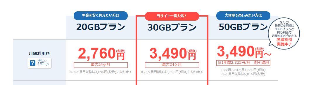 ネクストモバイルのキャンペーン50GBが30GBの料金で使える???