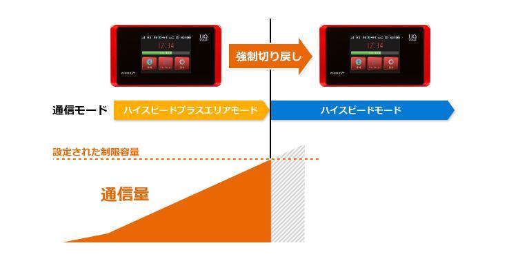 ハイスピードプラスエリアモードからハイスピードモードへ自動切り替え機能追加