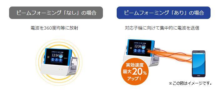 WX05のビームフォーミング技術とは